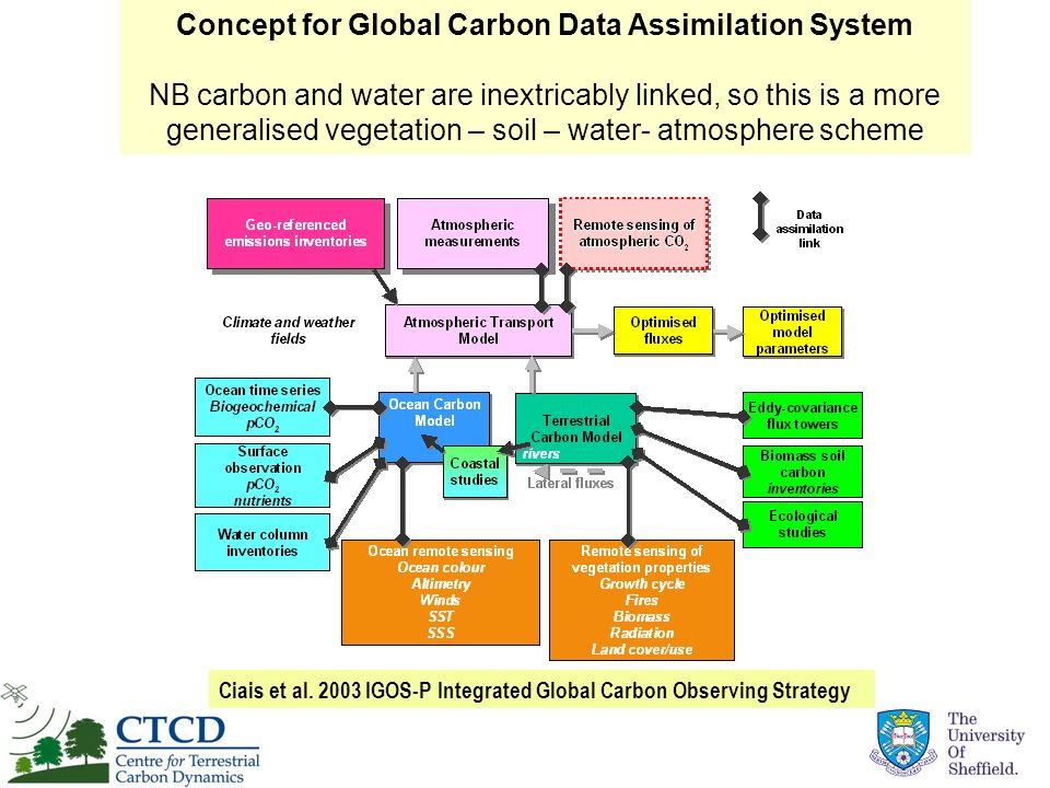 Concept for Global Carbon Data Assimilation System NB carbon and water are inextricably linked, so this is a more generalised vegetation – soil – water- atmosphere scheme