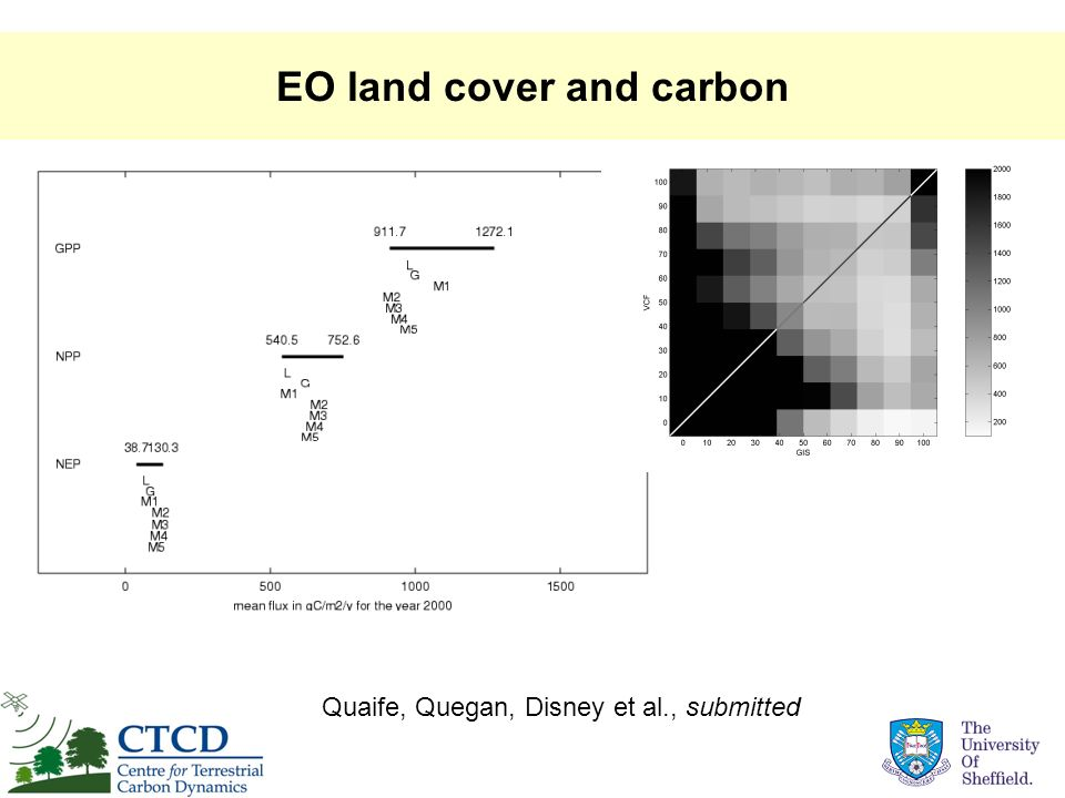 EO land cover and carbon