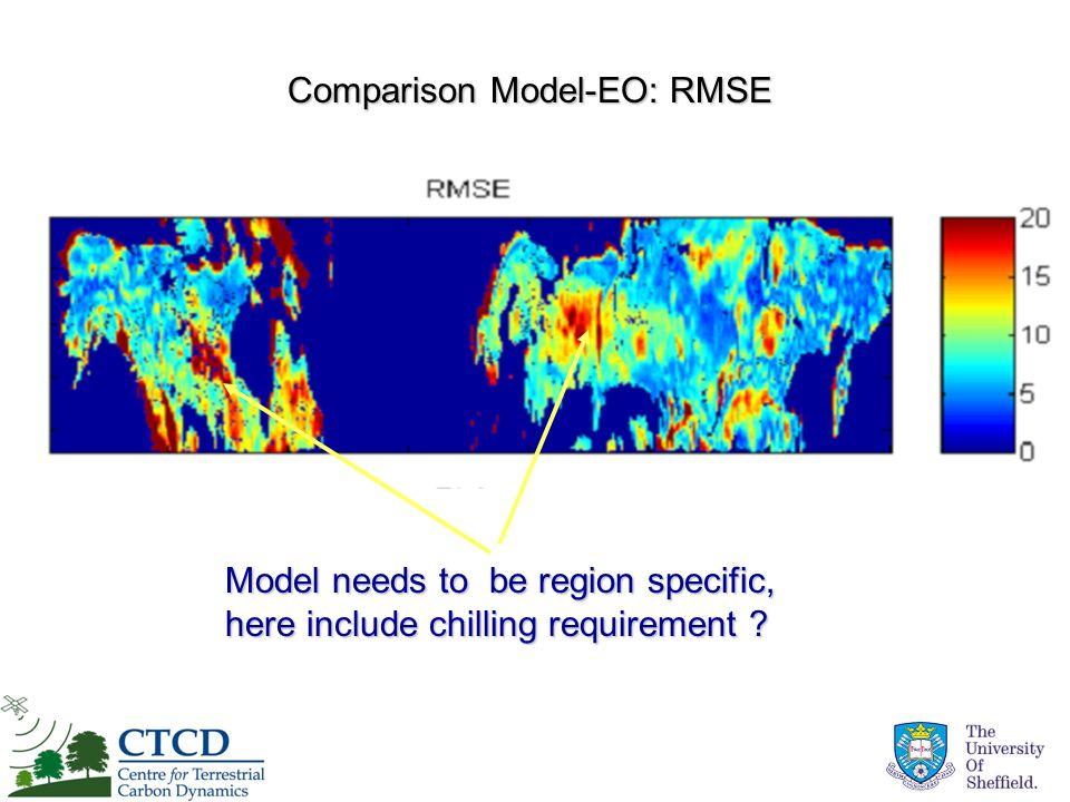 Comparison Model-EO: RMSE