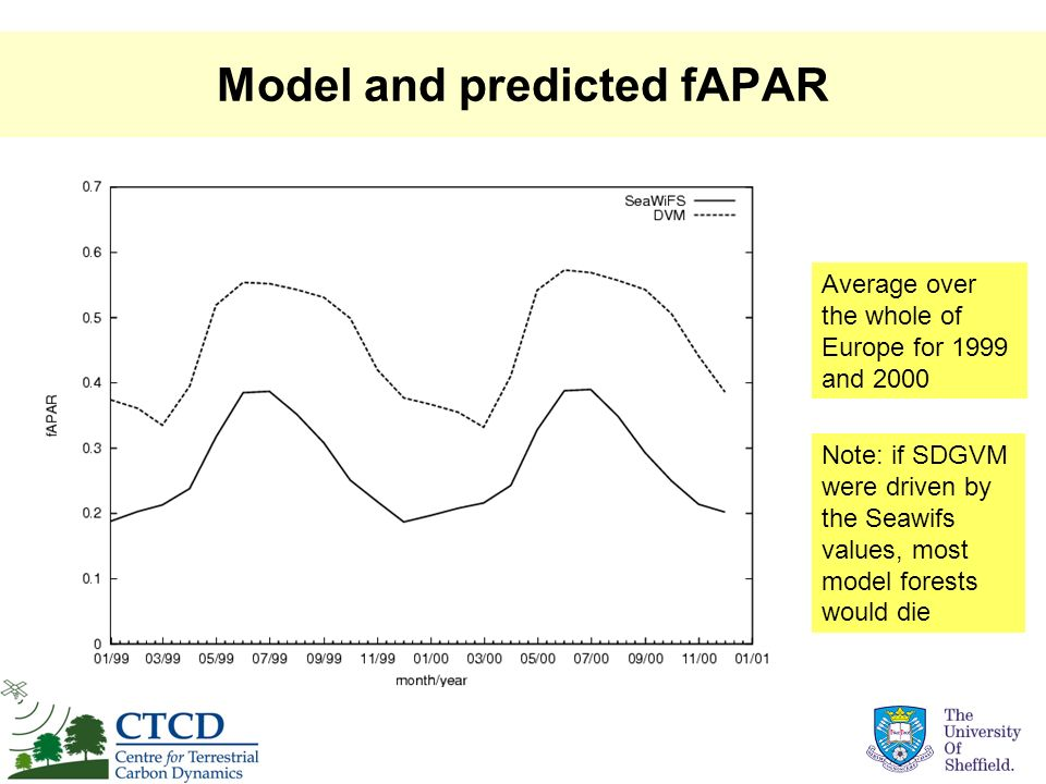 Model and predicted fAPAR