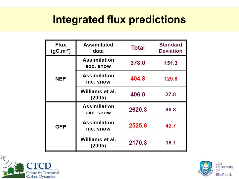 Integrated flux predictions