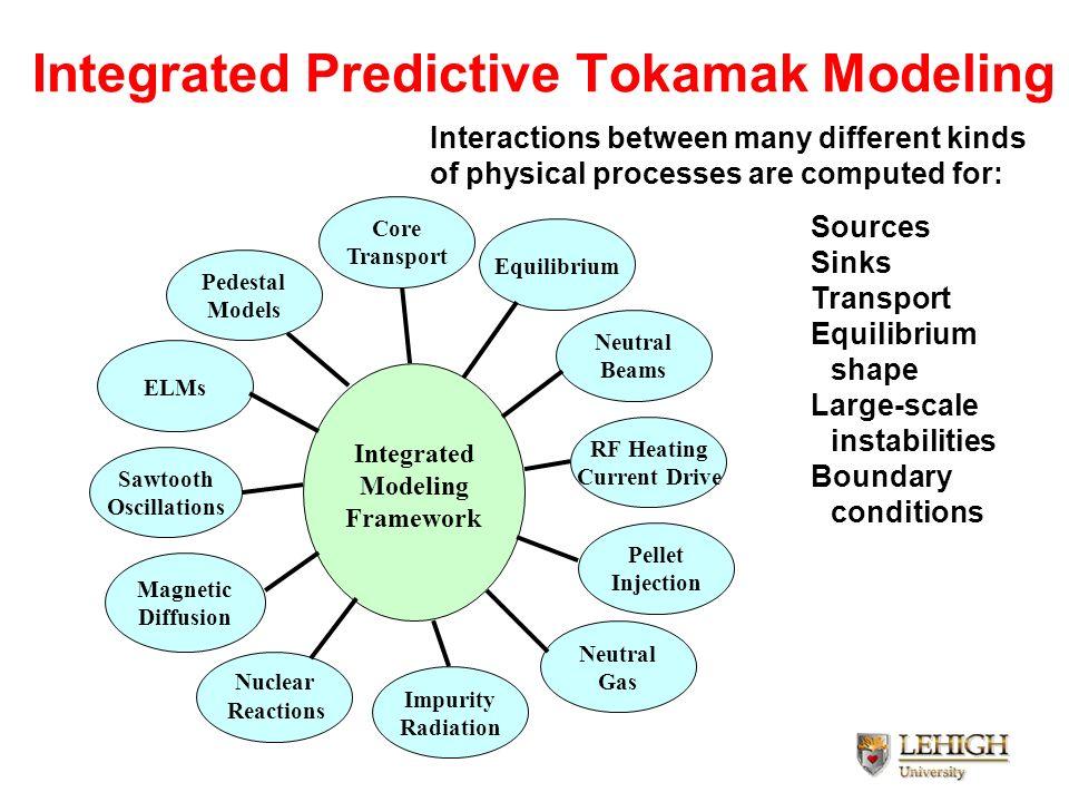 Integrated Predictive Tokamak Modeling