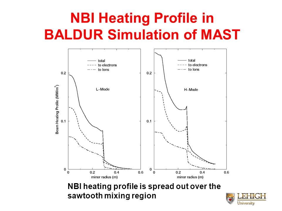 NBI Heating Profile in BALDUR Simulation of MAST