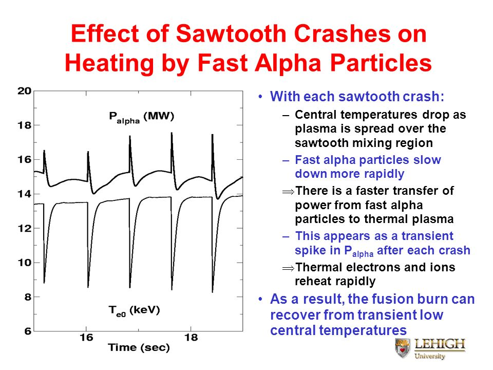 Effect of Sawtooth Crashes on Heating by Fast Alpha Particles
