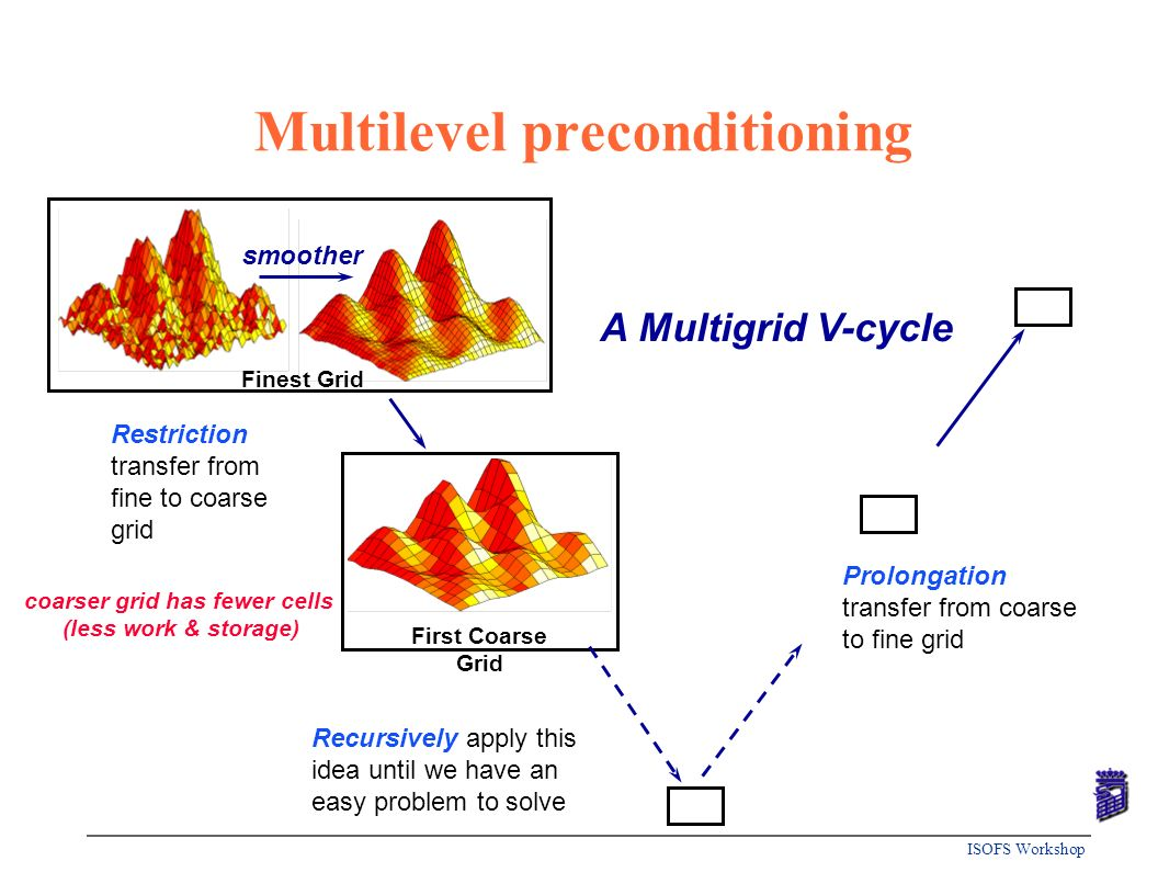 Multilevel preconditioning
