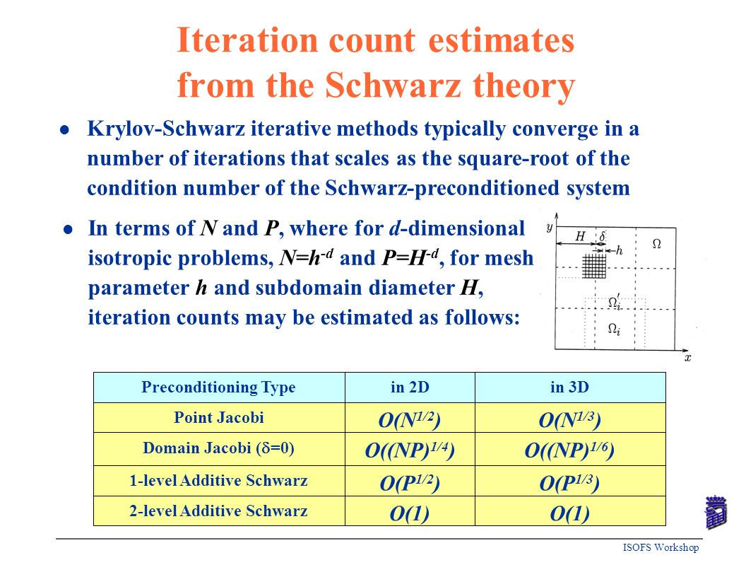 Iteration count estimates from the Schwarz theory