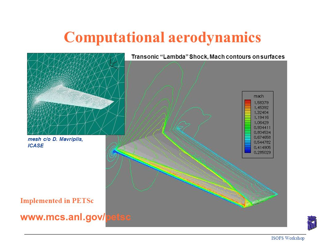 Computational aerodynamics