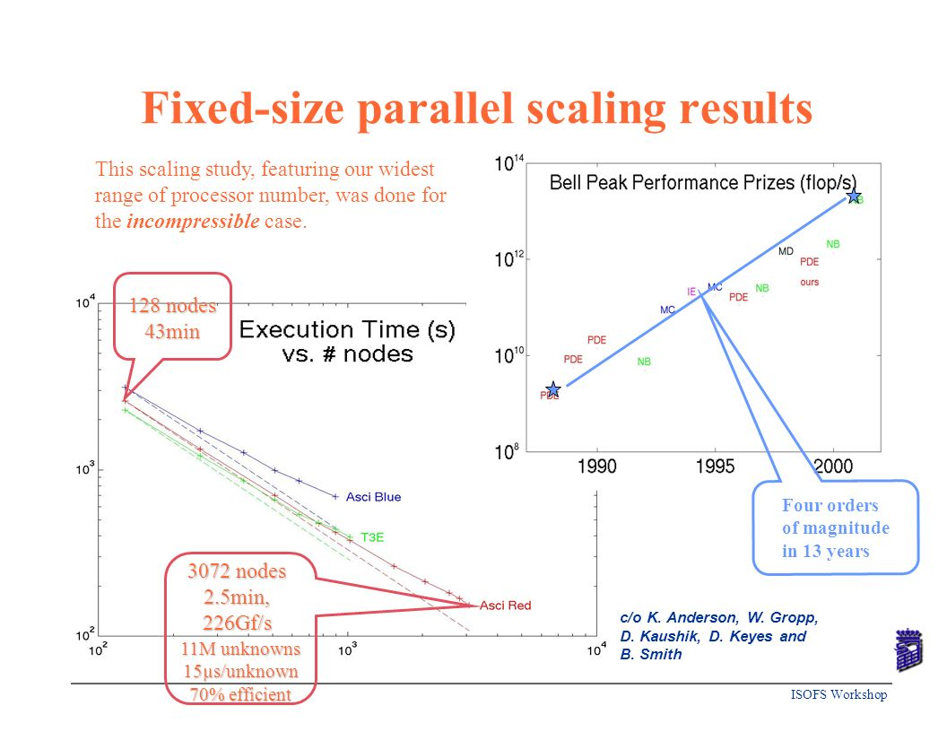 Fixed-size parallel scaling results