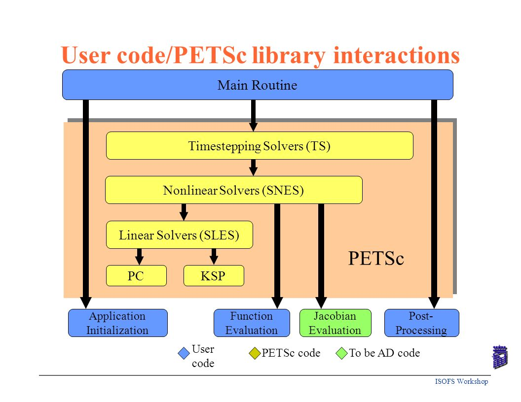 User code/PETSc library interactions