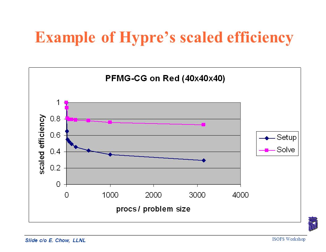 Example of Hypre's scaled efficiency