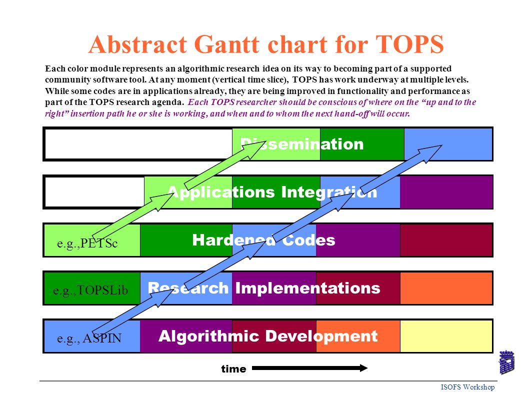 Abstract Gantt chart for TOPS