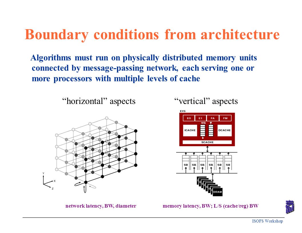 Boundary conditions from architecture