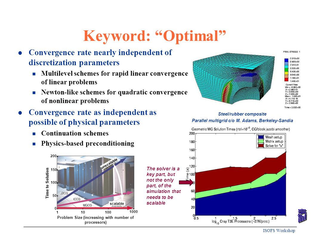 Keyword: Optimal Convergence rate nearly independent of discretization parameters.