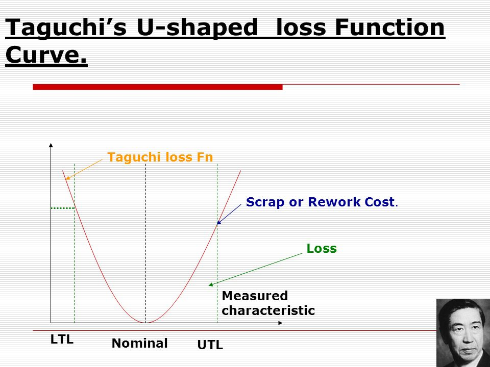 Taguchi's U-shaped loss Function Curve.
