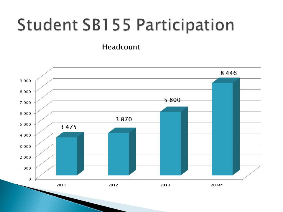 Student SB155 Participation