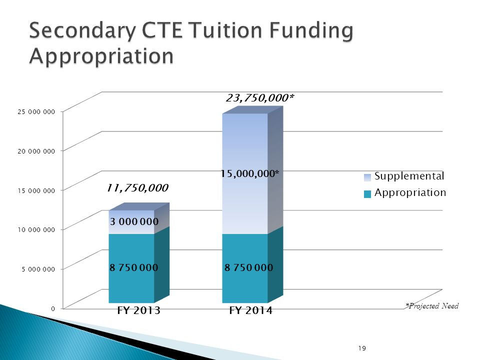 Secondary CTE Tuition Funding Appropriation