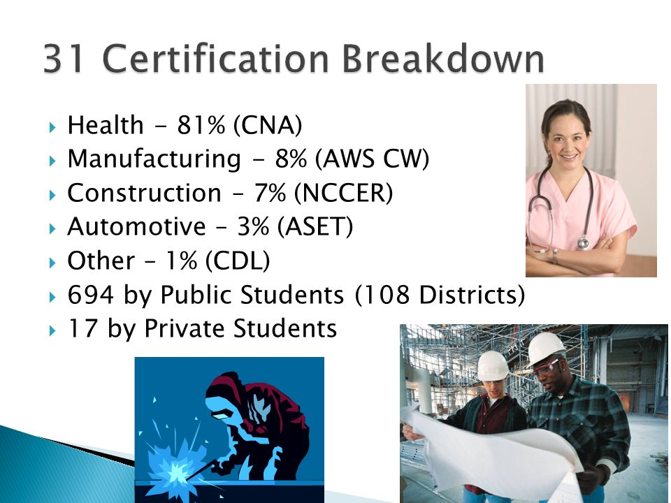 31 Certification Breakdown
