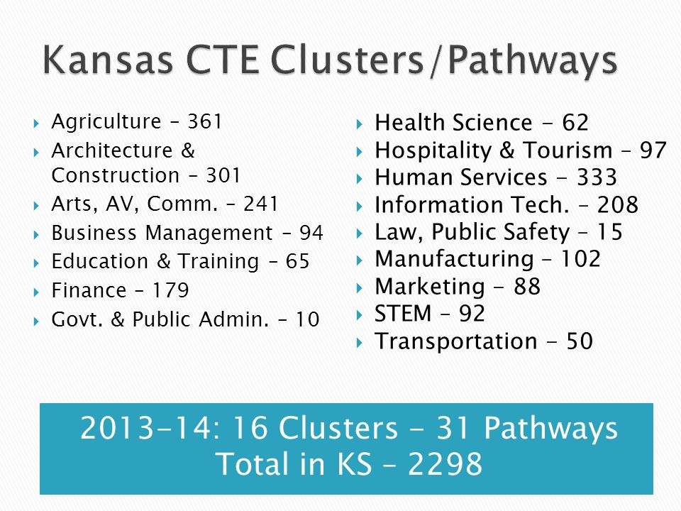 Kansas CTE Clusters/Pathways