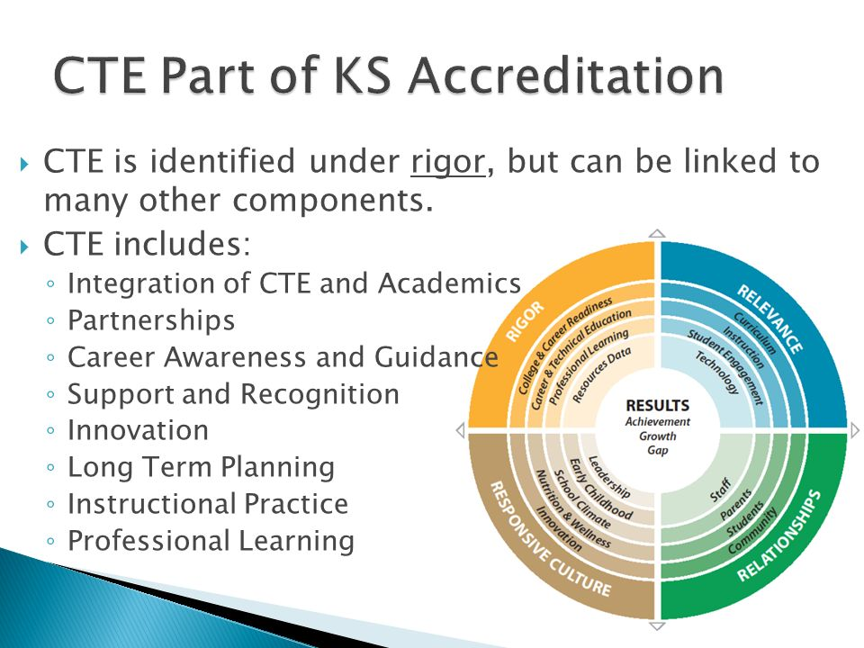 CTE Part of KS Accreditation