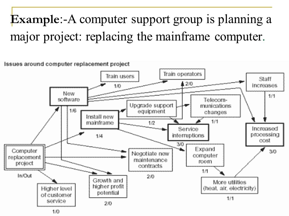 Example:-A computer support group is planning a major project: replacing the mainframe computer.