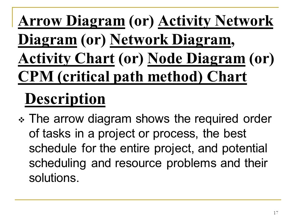 Arrow Diagram (or) Activity Network Diagram (or) Network Diagram, Activity Chart (or) Node Diagram (or) CPM (critical path method) Chart