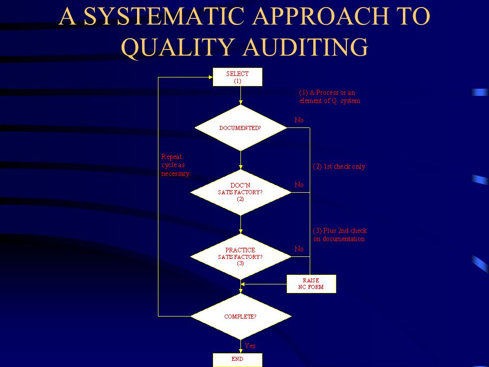 A SYSTEMATIC APPROACH TO QUALITY AUDITING