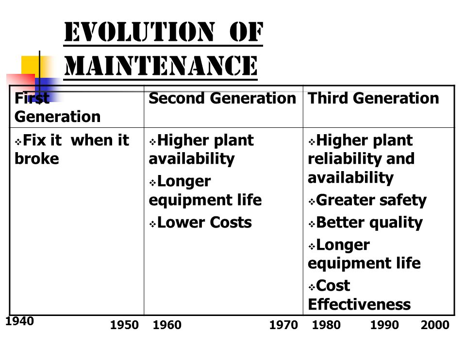 EVOLUTION OF MAINTENANCE
