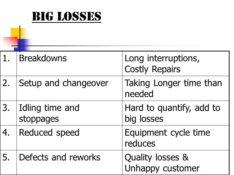BIG LOSSES 1. Breakdowns Long interruptions, Costly Repairs 2.