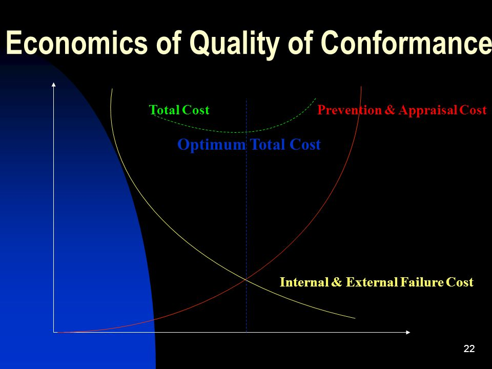 Economics of Quality of Conformance