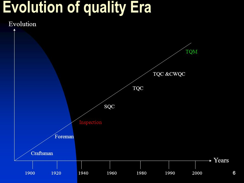 Evolution of quality Era