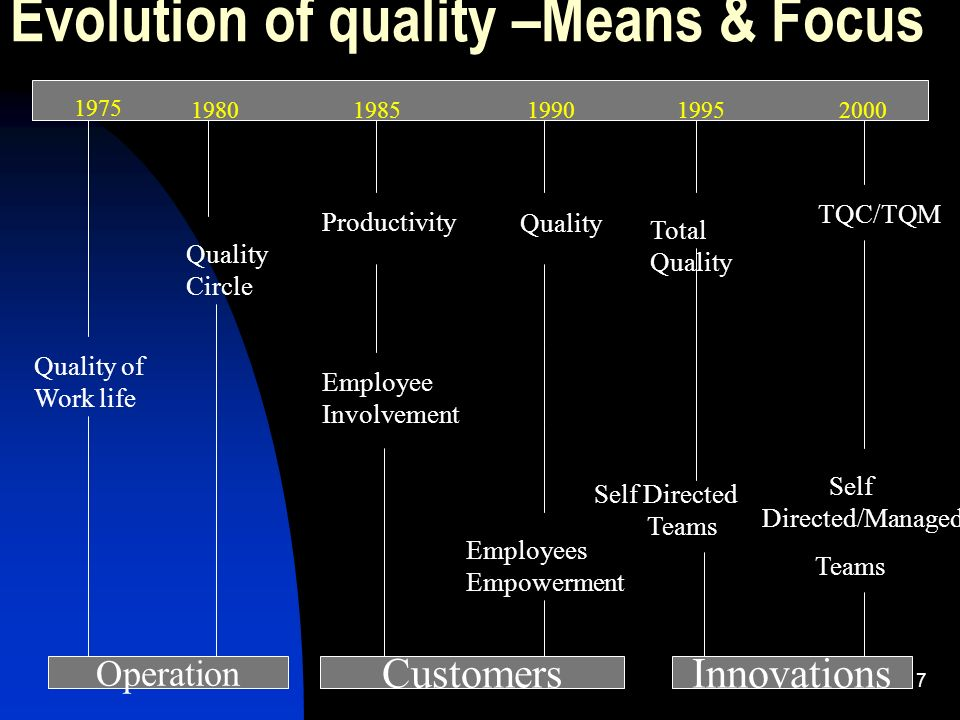 Evolution of quality –Means & Focus