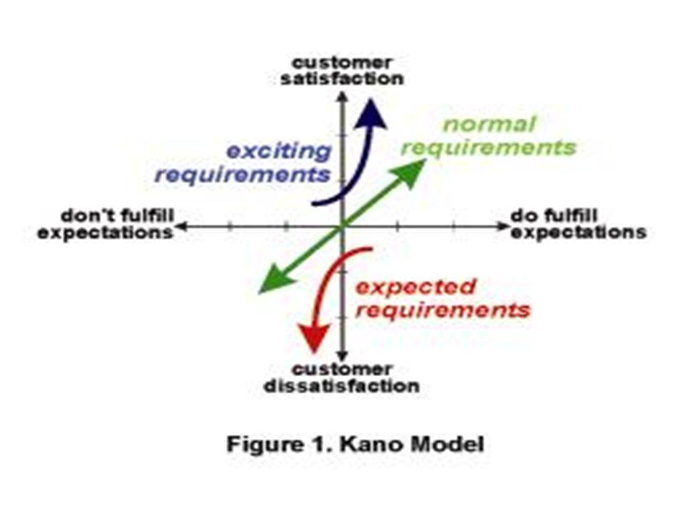 Kano's Model