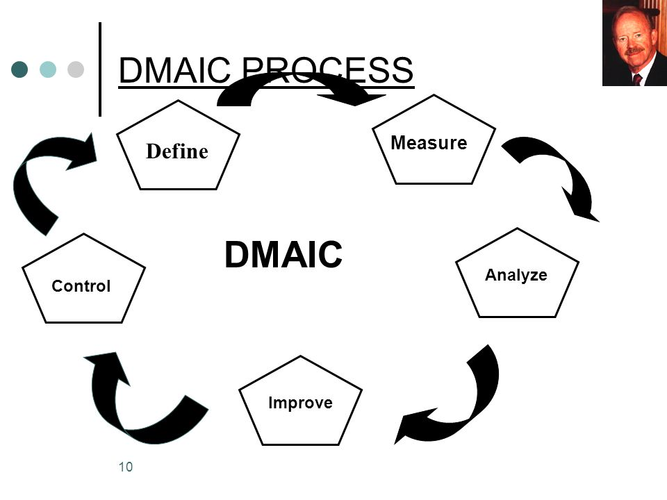 DMAIC PROCESS Measure Define DMAIC Analyze Control Improve