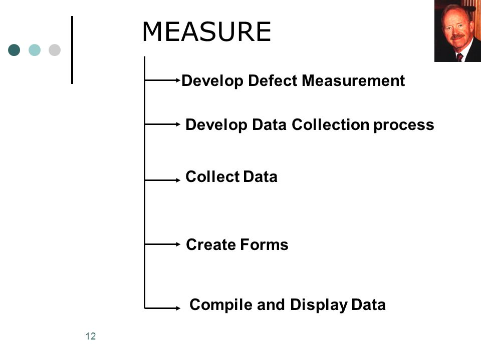 MEASURE Develop Defect Measurement Develop Data Collection process