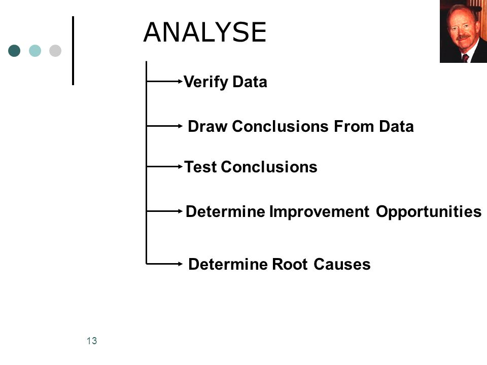 ANALYSE Verify Data Draw Conclusions From Data Test Conclusions