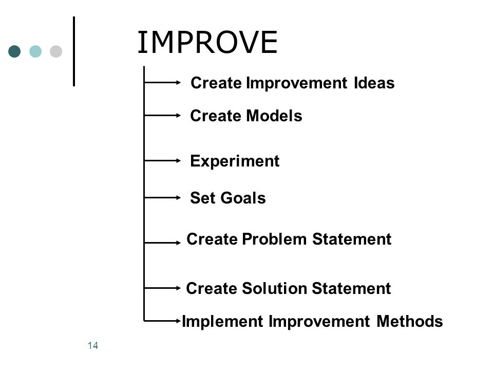 IMPROVE Create Improvement Ideas Create Models Experiment Set Goals