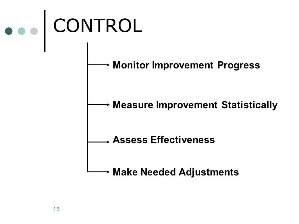CONTROL Monitor Improvement Progress Measure Improvement Statistically