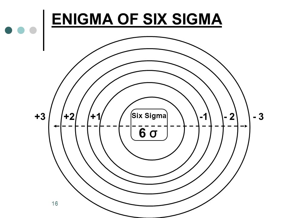 ENIGMA OF SIX SIGMA +3 +2 +1 Six Sigma -1 - 2 - 3 6 σ