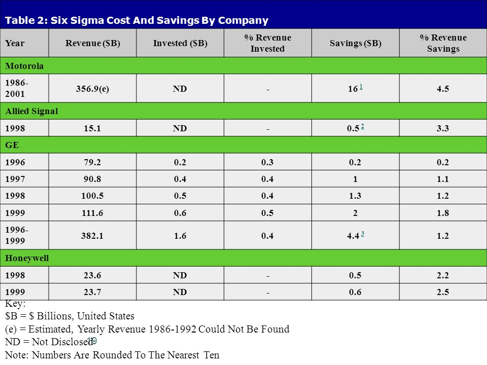 Table 2: Six Sigma Cost And Savings By Company