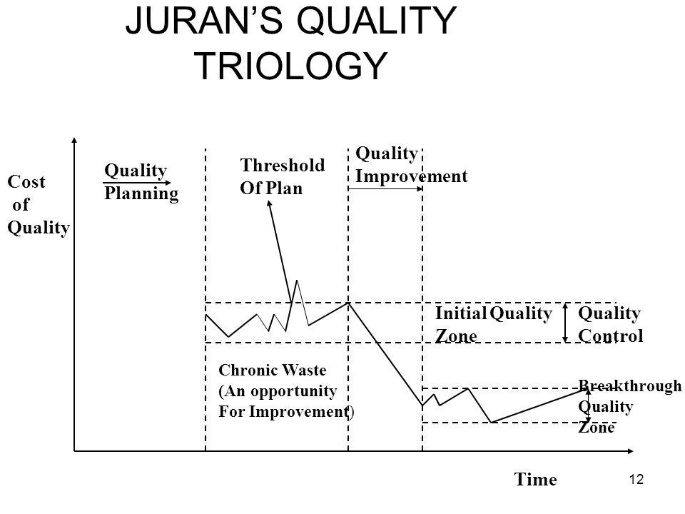 JURAN'S QUALITY TRIOLOGY