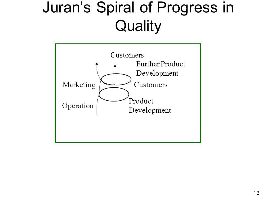 Juran's Spiral of Progress in Quality