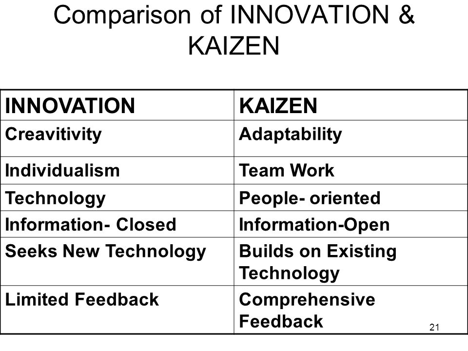 Comparison of INNOVATION & KAIZEN