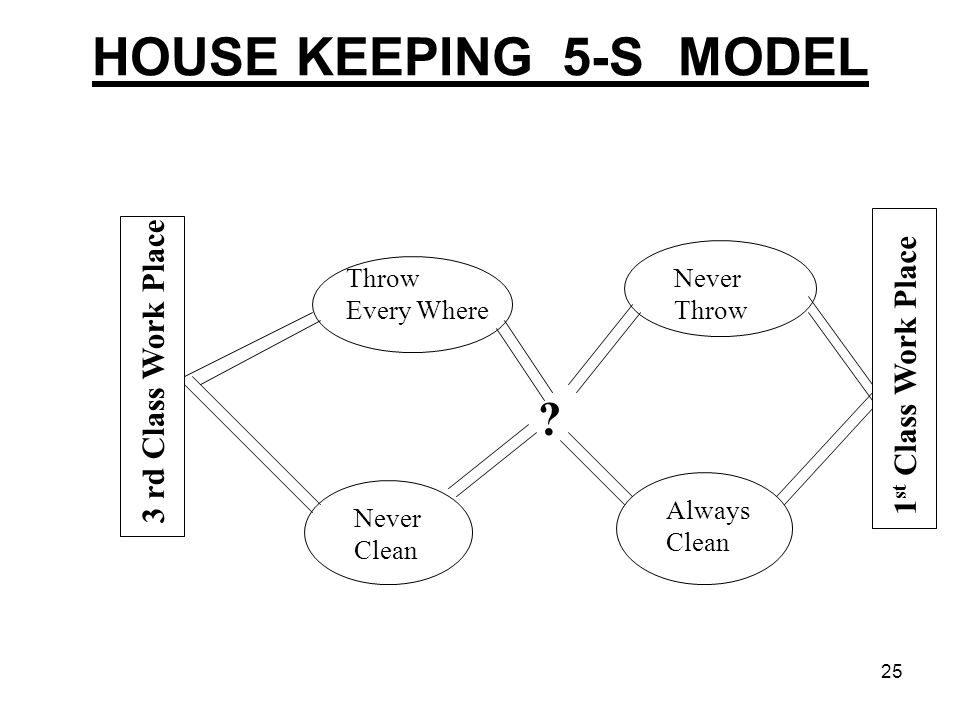 HOUSE KEEPING_5-S MODEL