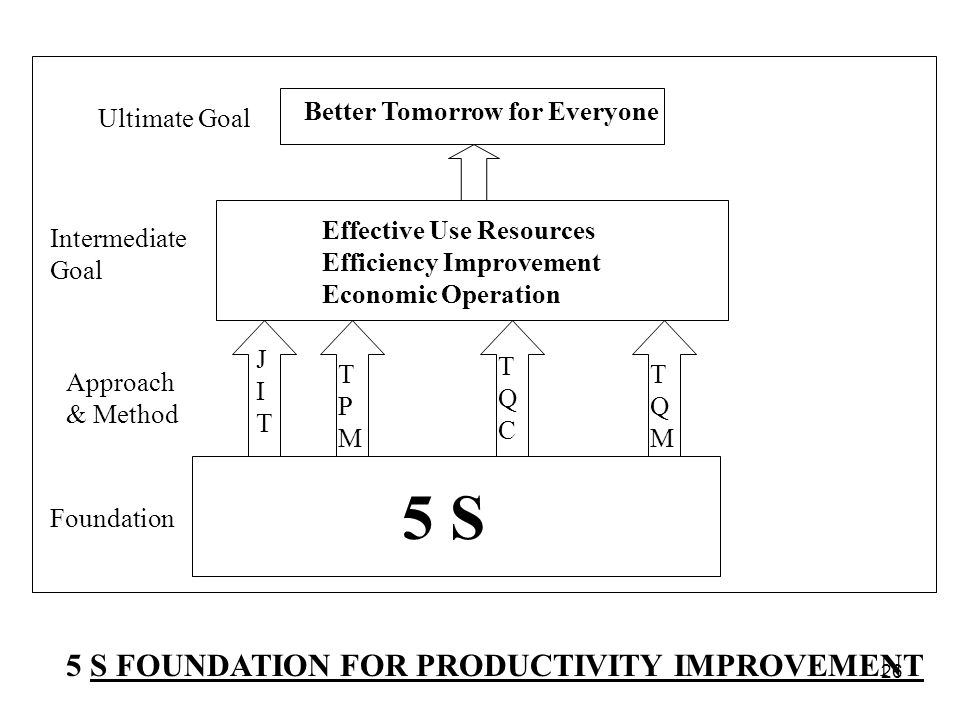 5 S 5 S FOUNDATION FOR PRODUCTIVITY IMPROVEMENT