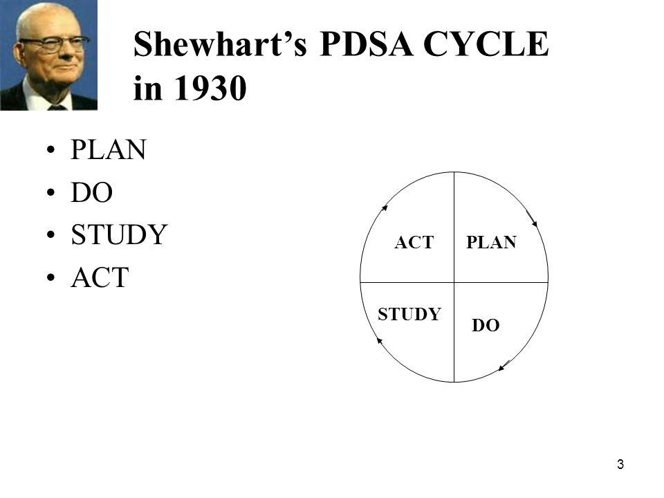 Shewhart's PDSA CYCLE in 1930