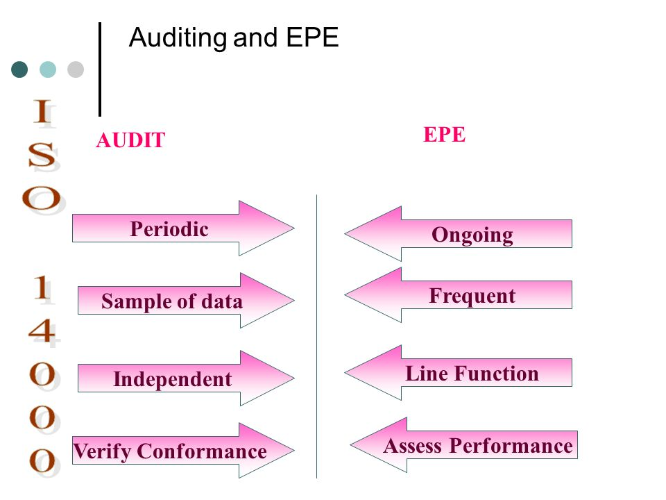 ISO 14000 Auditing and EPE EPE AUDIT Periodic Ongoing Frequent