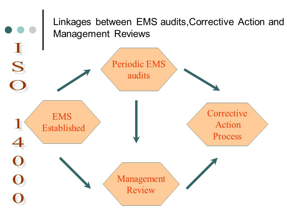 Linkages between EMS audits,Corrective Action and Management Reviews