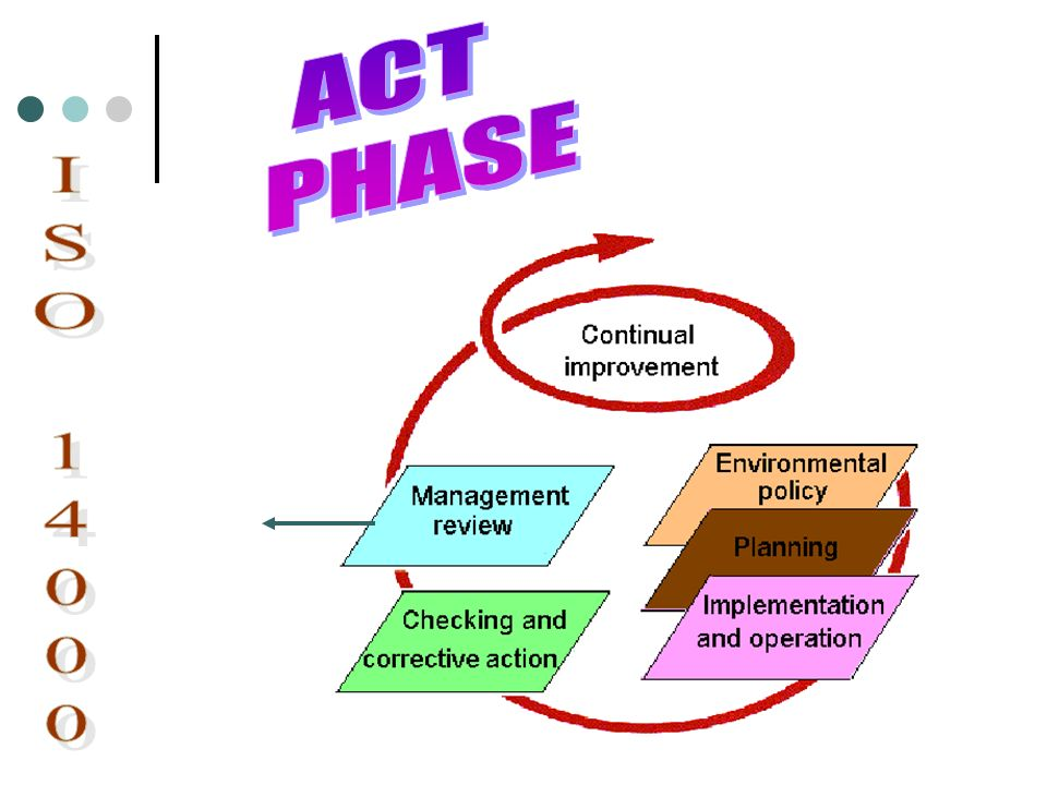ACT PHASE ISO 14000