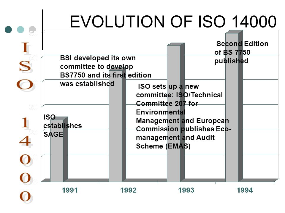 EVOLUTION OF ISO 14000 ISO 14000 Second Edition of BS 7750 published
