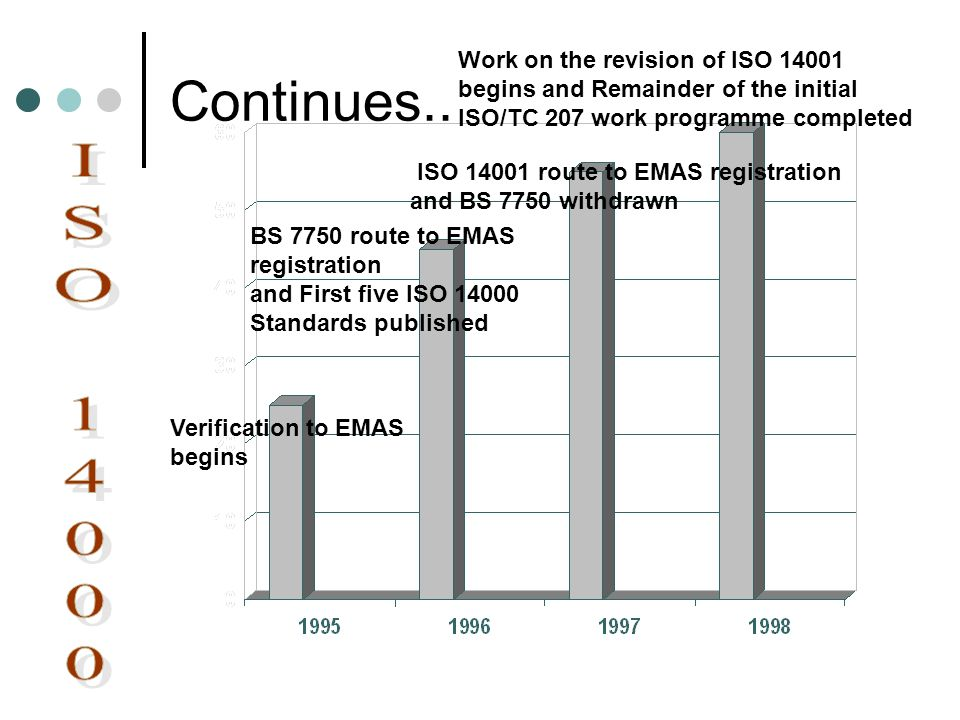 Continues.. Work on the revision of ISO 14001 begins and Remainder of the initial ISO/TC 207 work programme completed.